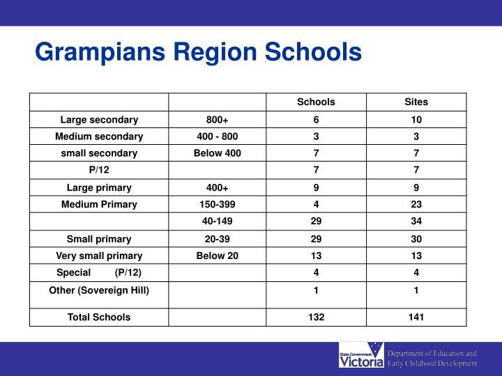 Grampians Region Schools
