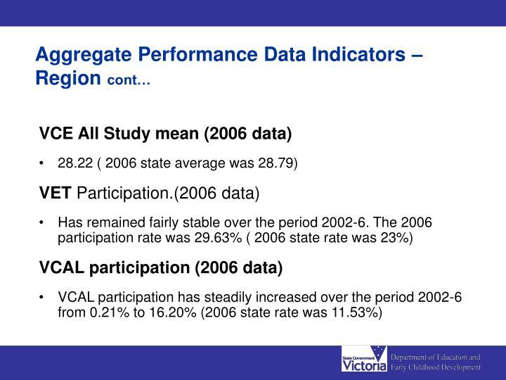 Aggregate Performance Data Indicators – Region