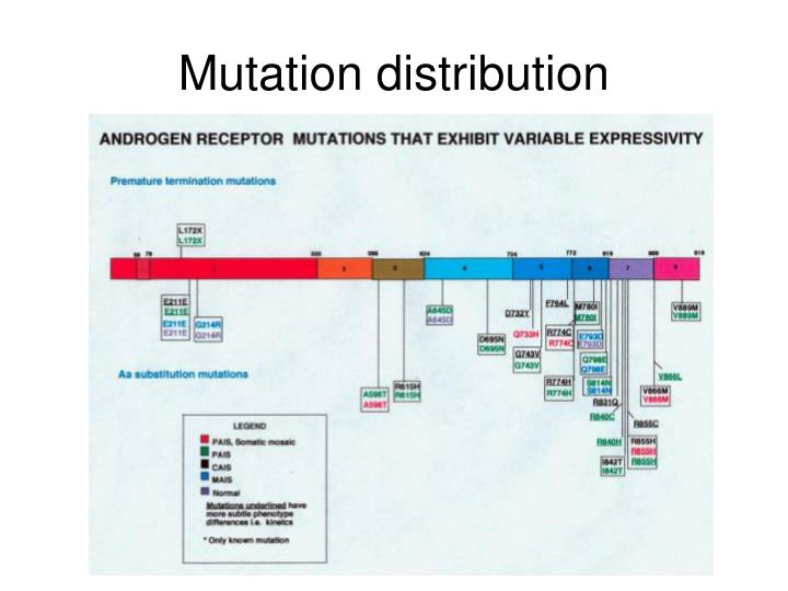 Mutation distribution