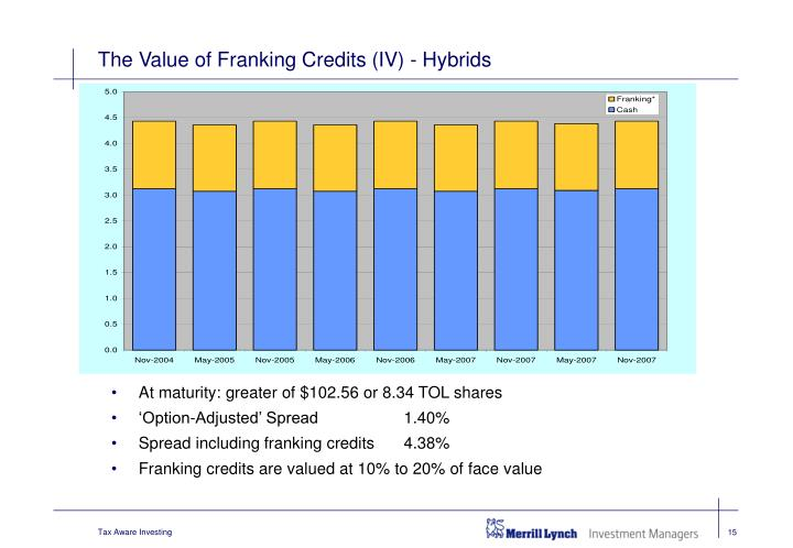 The Value of Franking Credits (IV) - Hybrids
