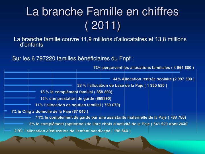 La branche Famille en chiffres