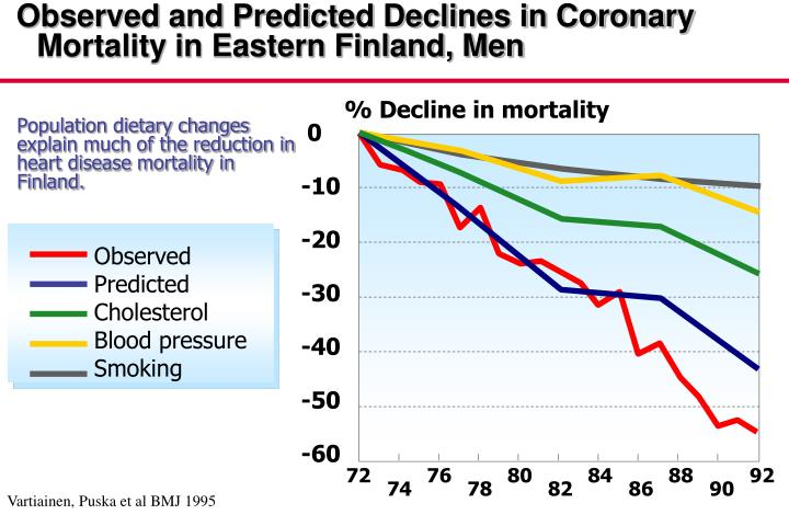 Observed and Predicted Declines in Coronary Mortality in Eastern Finland, Men