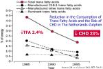 reduction in the consumption of trans fatty acids and the risk of chd in the netherlands zutphen