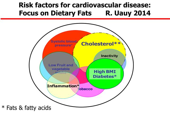 Risk factors for cardiovascular disease:             Focus on Dietary Fats       R. Uauy 2014