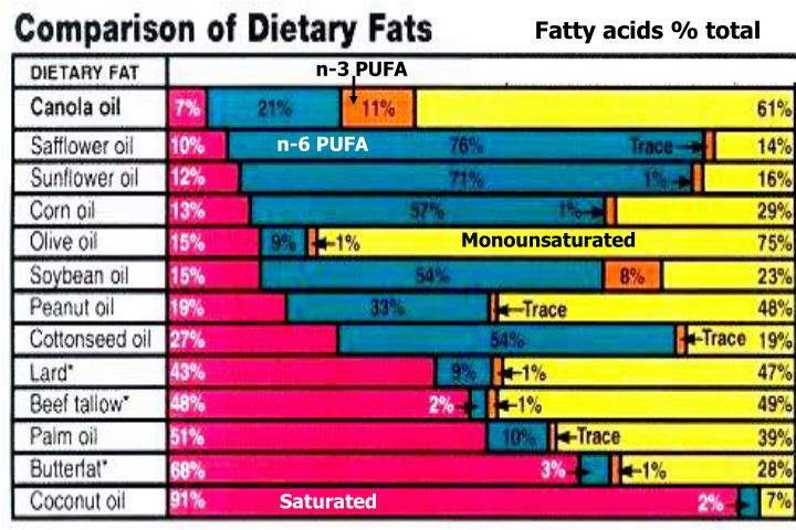 Fatty acids % total