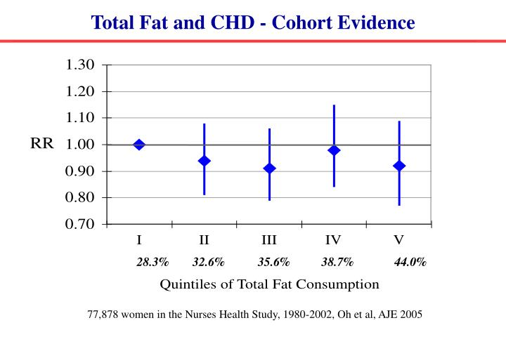 Total Fat and CHD - Cohort Evidence