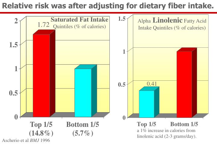 Relative risk was after adjusting for dietary fiber intake.