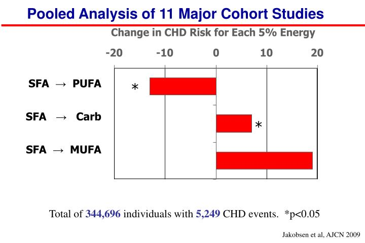 Pooled Analysis of 11 Major Cohort Studies