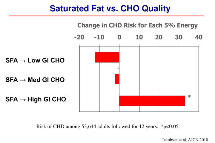 Saturated Fat vs. CHO Quality