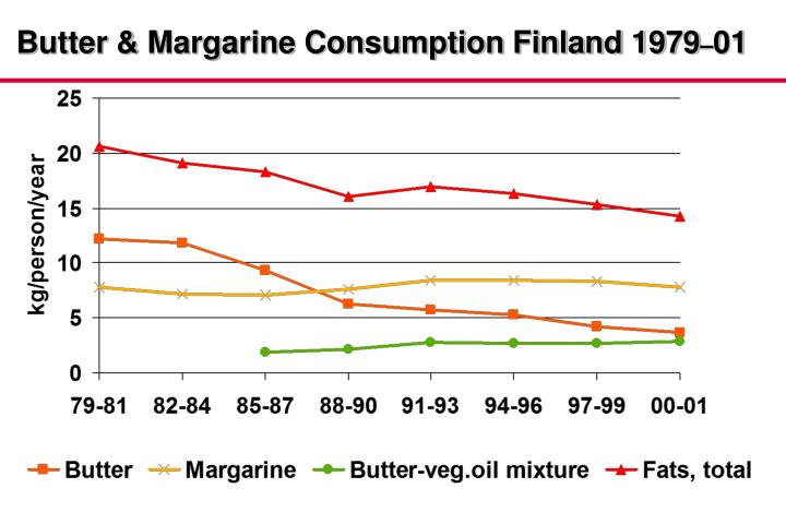 Butter & Margarine Consumption Finland 1979
