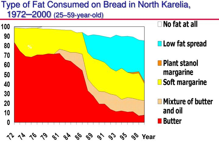 Type of Fat Consumed on Bread in North Karelia, 1972