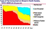 type of fat consumed on bread in north karelia 1972 2000 25 59 year old