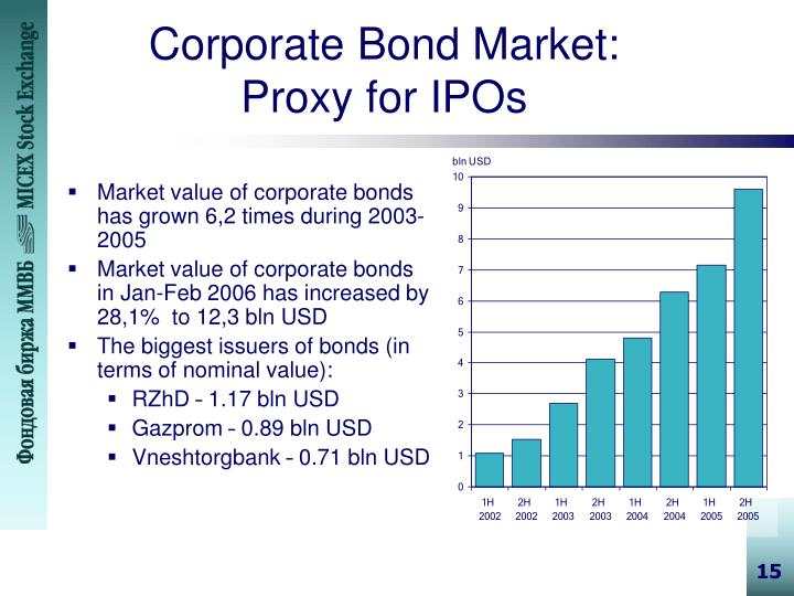 Corporate Bond Market: