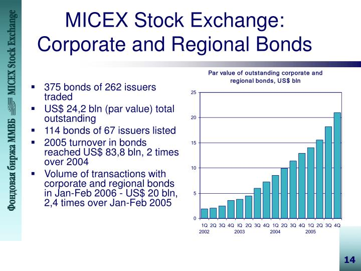 MICEX Stock Exchange: Corporate and Regional Bonds