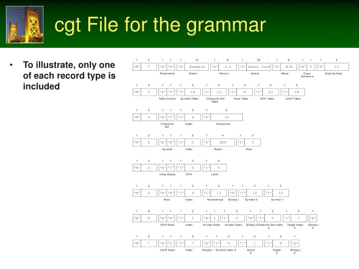 cgt File for the grammar