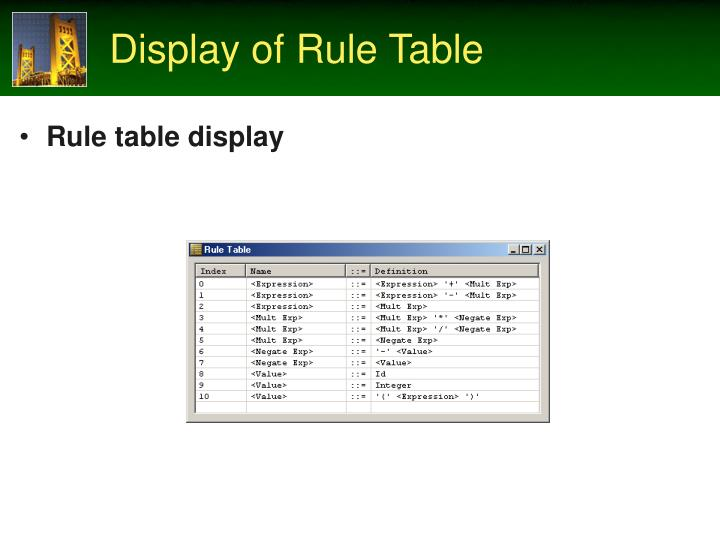Display of Rule Table