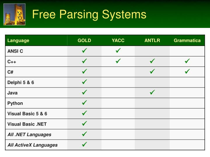 Free Parsing Systems