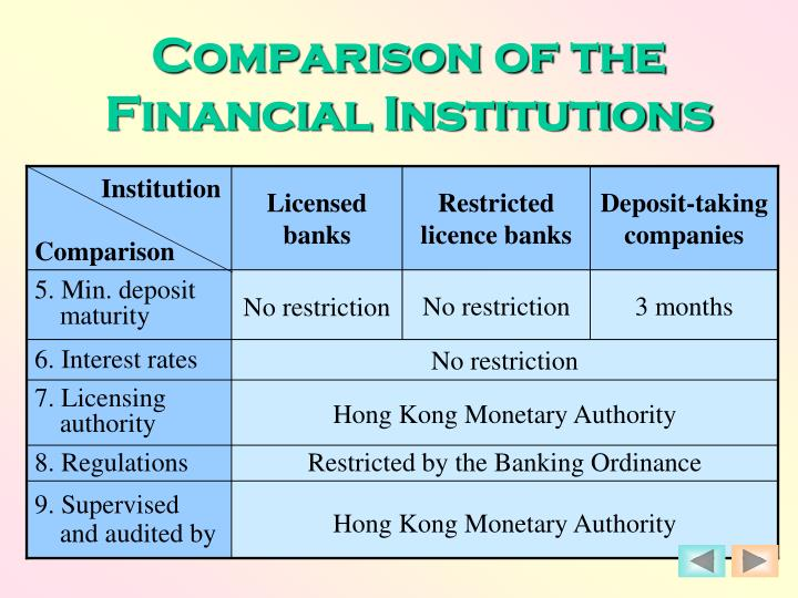 Comparison of the Financial Institutions
