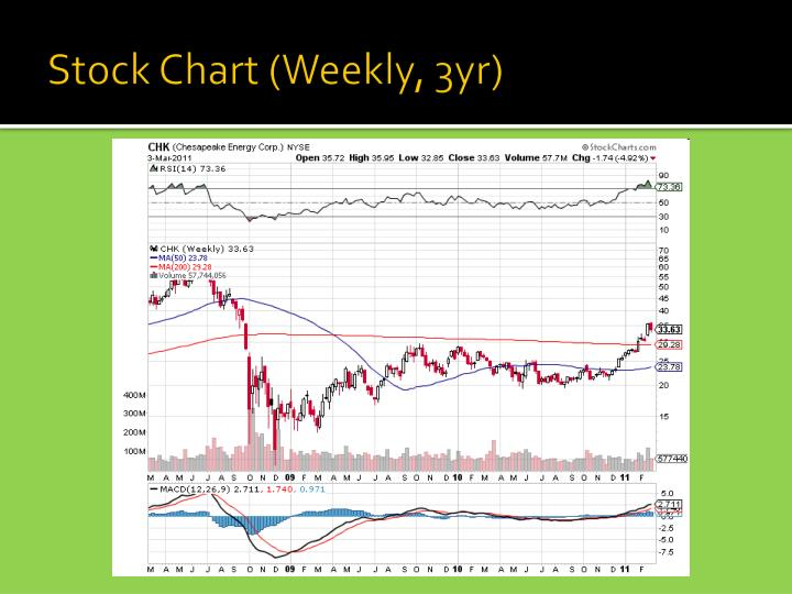 Stock Chart (Weekly, 3yr)