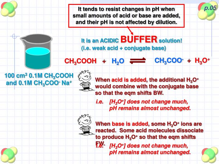 It tends to resist changes in pH when small amounts of acid or base are added, and their pH is not affected by dilution.