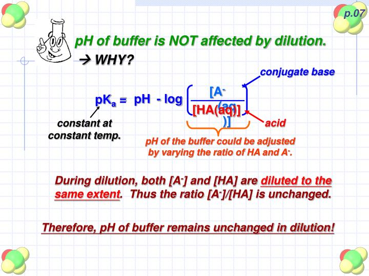 pH of buffer is NOT affected by dilution.