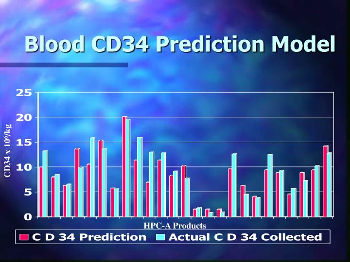 Blood CD34 Prediction Model