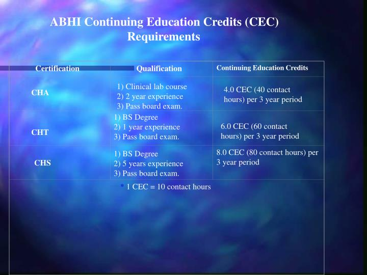 ABHI Continuing Education Credits (CEC) Requirements