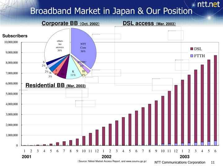 Broadband Market in Japan & Our Position