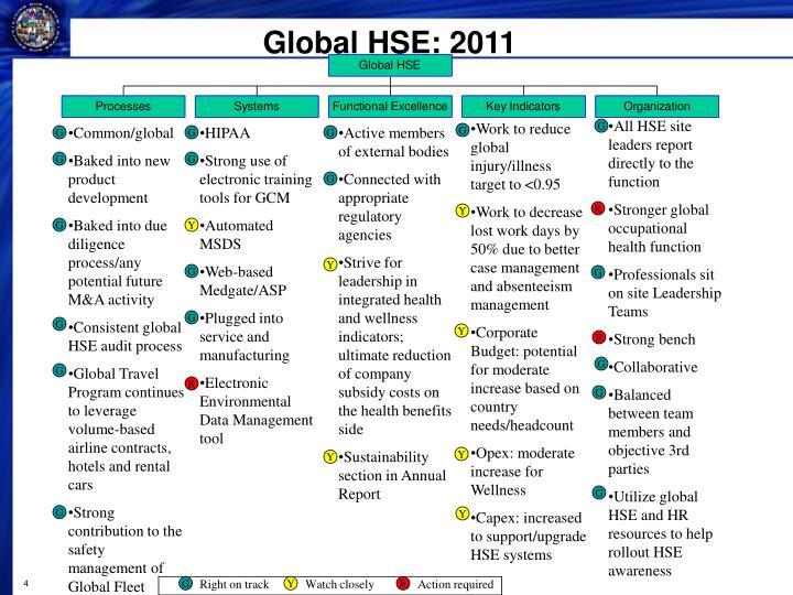 Global HSE: 2011