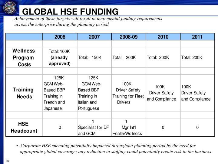 GLOBAL HSE FUNDING