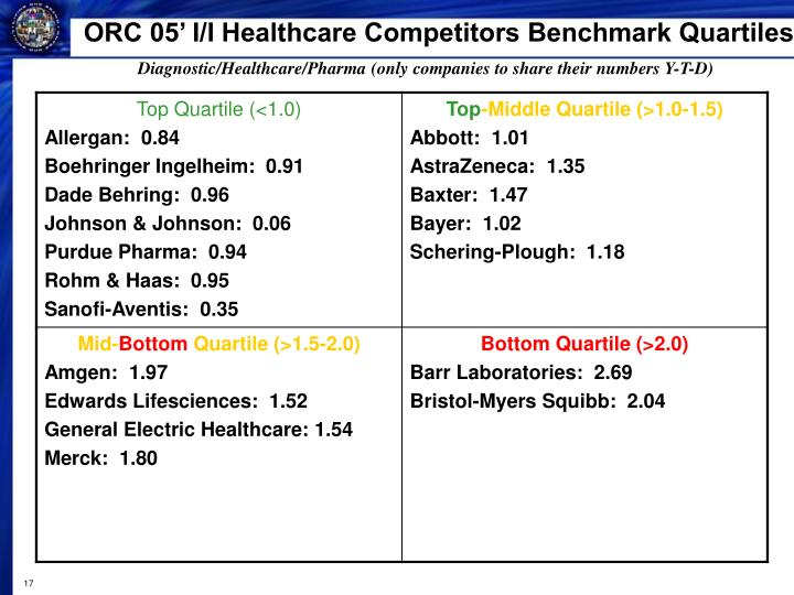 ORC 05' I/I Healthcare Competitors Benchmark Quartiles