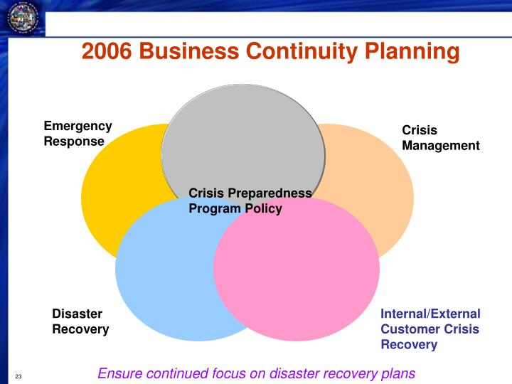 2006 Business Continuity Planning