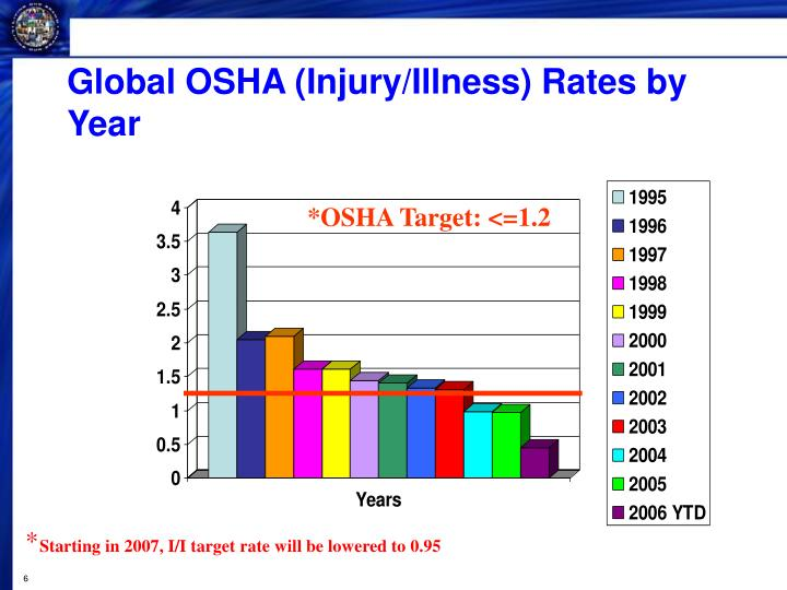 Global OSHA (Injury/Illness) Rates by Year