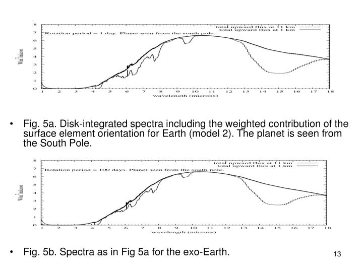 Fig. 5a. Disk-integrated spectra including the weighted contribution of the surface element orientation for Earth (model 2). The planet is seen from the South Pole.