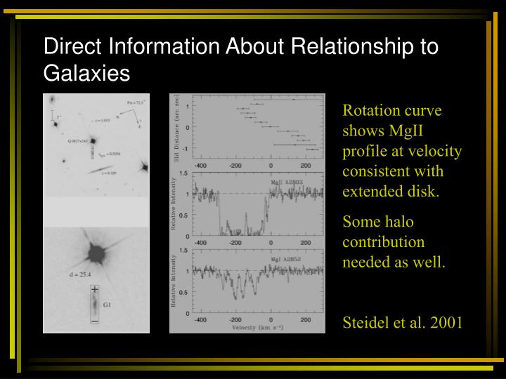 Direct Information About Relationship to Galaxies