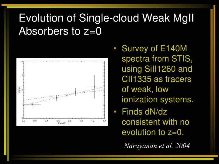 Evolution of Single-cloud Weak MgII Absorbers to z=0