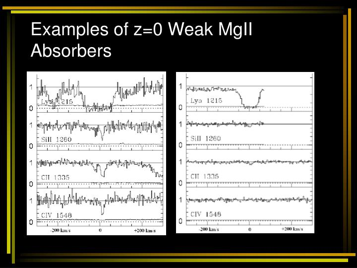 Examples of z=0 Weak MgII Absorbers