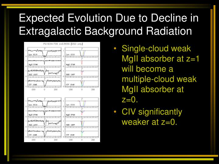Expected Evolution Due to Decline in Extragalactic Background Radiation
