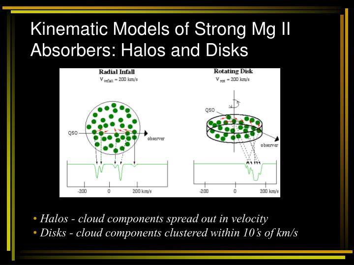 Kinematic Models of Strong Mg II Absorbers: Halos and Disks