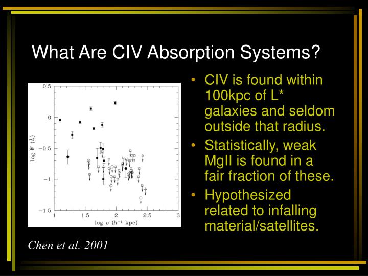 What Are CIV Absorption Systems?