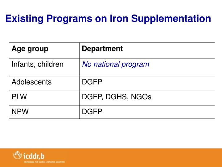 Existing Programs on Iron Supplementation