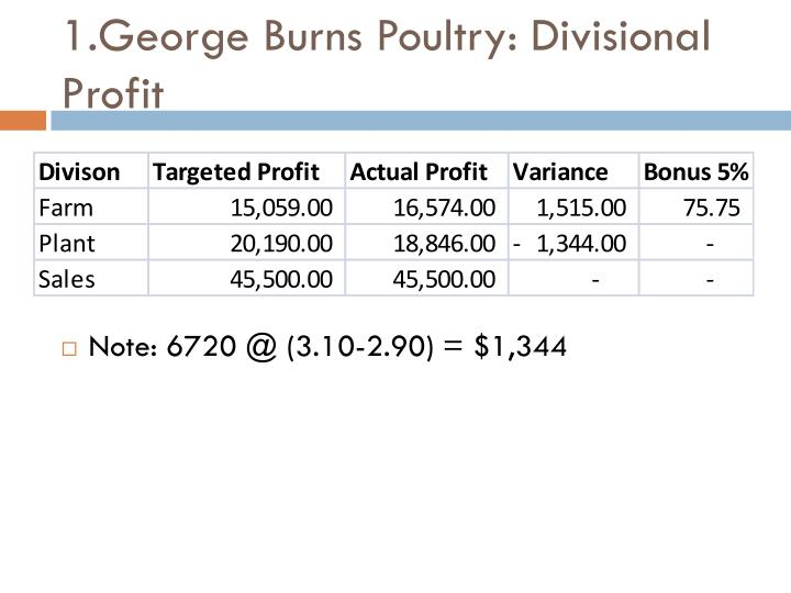 1.George Burns Poultry: Divisional Profit
