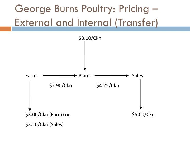 George Burns Poultry: Pricing – External and Internal (Transfer)