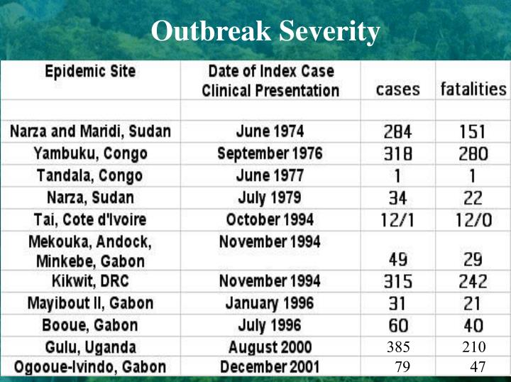 Outbreak Severity