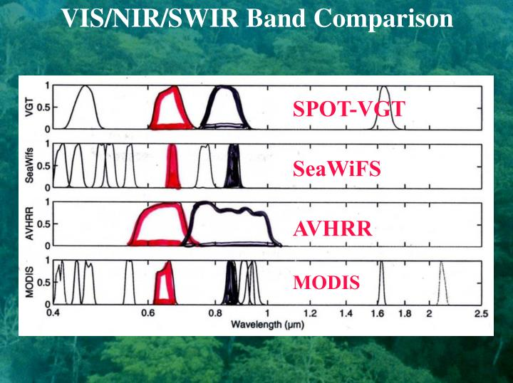 VIS/NIR/SWIR Band Comparison