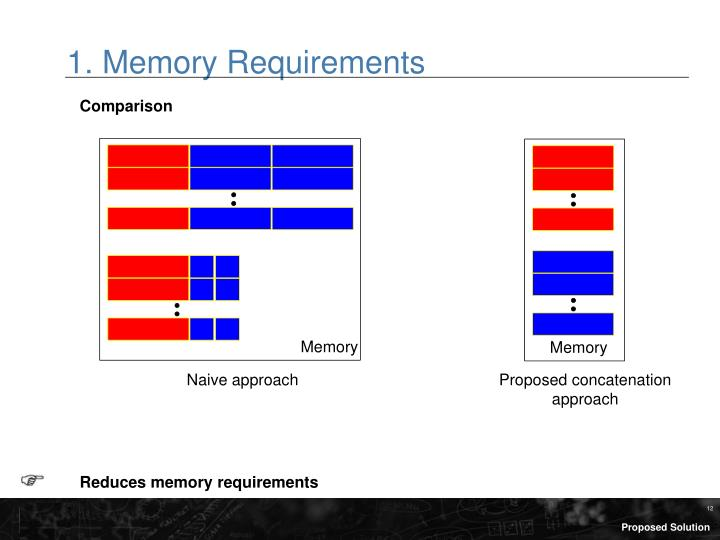 1. Memory Requirements