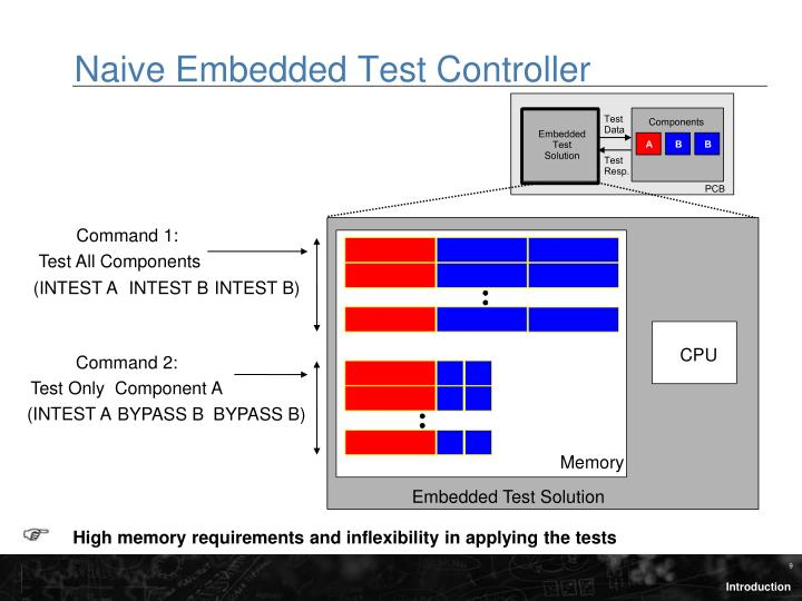 Naive Embedded Test Controller