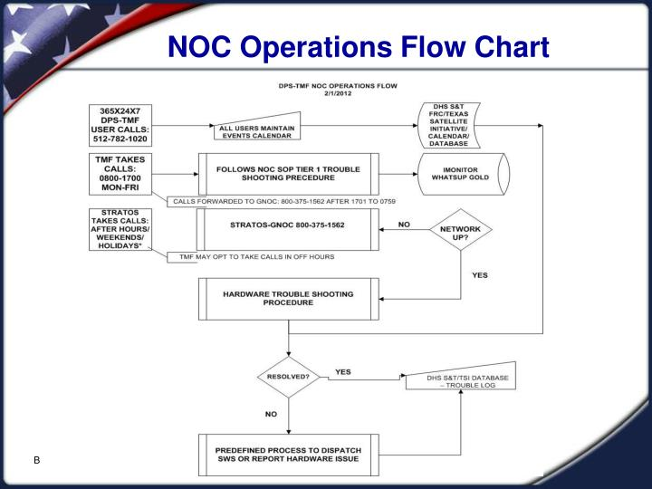 operational flow chart template - ppt dps tmf joint network operations center noc