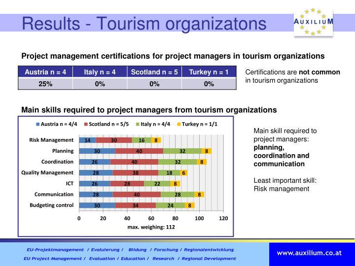 Results - Tourism organizatons