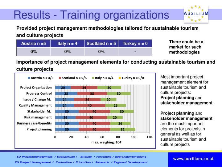 Results - Training organizations